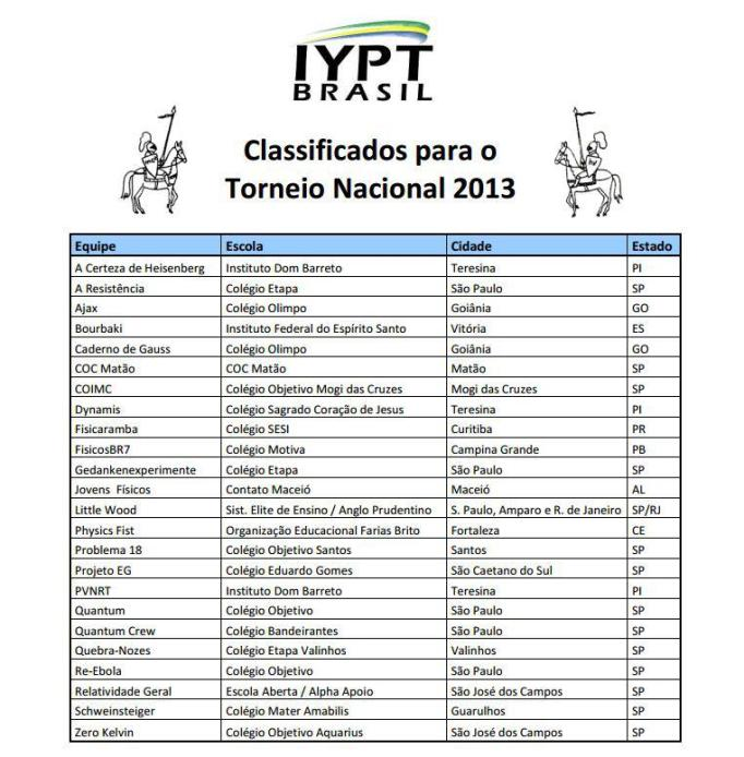 classificados iypt 2013